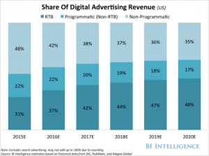 h115-shareofdigitaladvertisingrevenue(us)