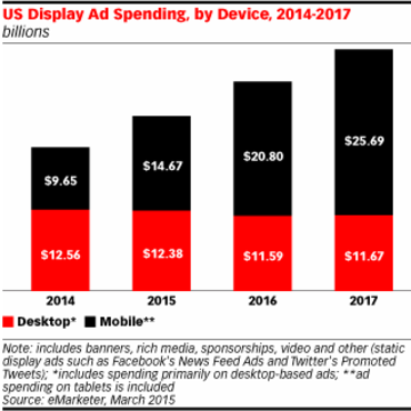 display-ad-spend