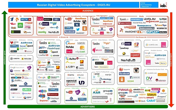 72dpi20160330-1_Russian_Digital_Video_Ad_Ecosystem